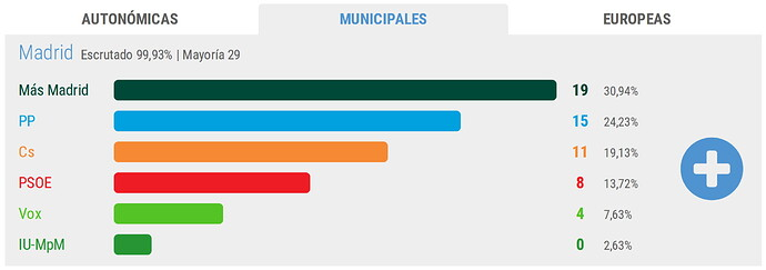 Ayto-Madrid_20190526_Resultados-elecciones-municipales